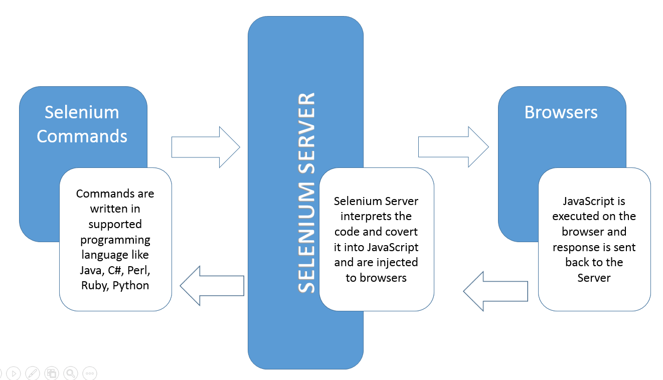 Architecture of Selenium Remote Control