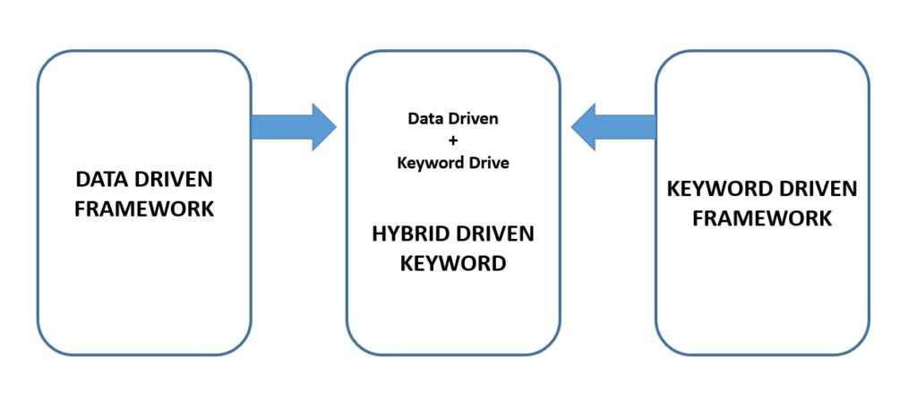 hybrid driven framework