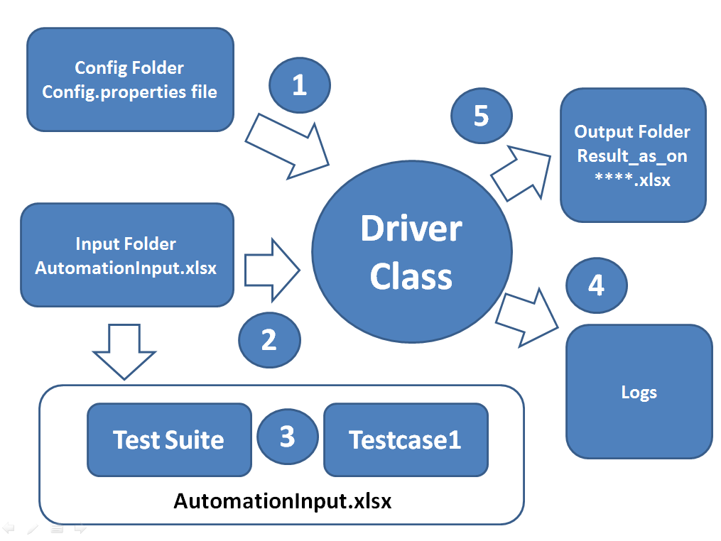 Hybrid driven framework using Selenium WebDriver